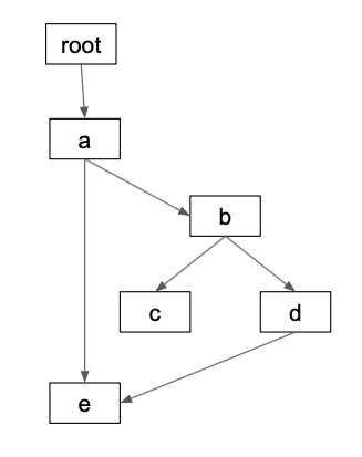 Building DAGs / Directed Acyclic Graphs with Python